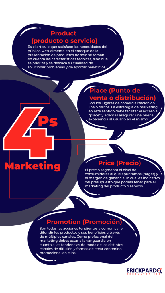 4ps marketing